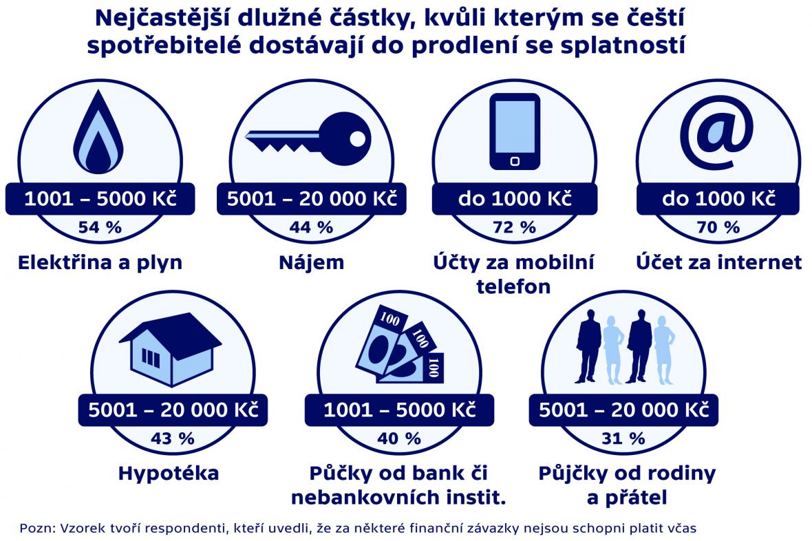 Nejčastější dlužné částky, kvůli kterým se čeští  spotřebitelé dostávají do prodlení se splatností