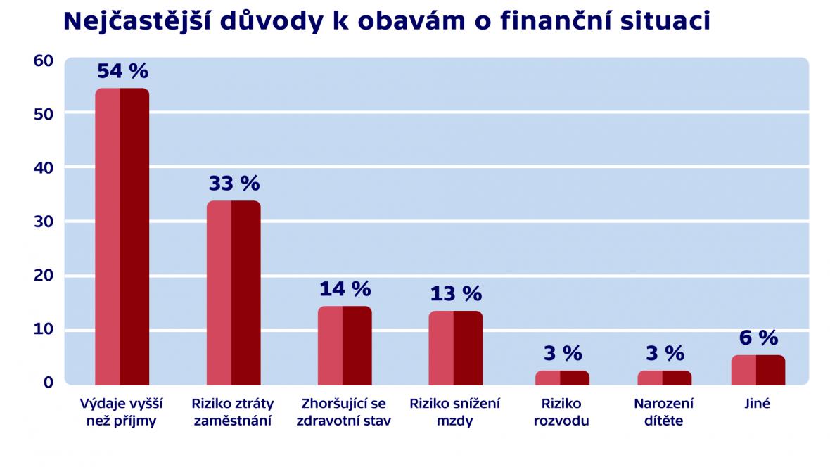 Důvody k obavám o finanční situaci