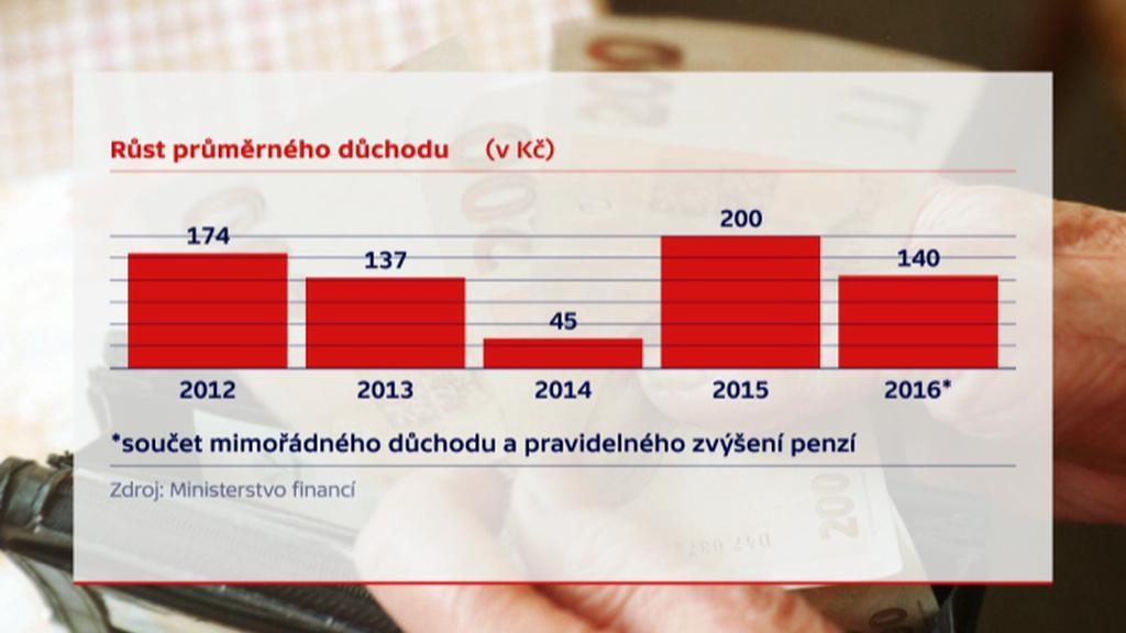 Růst průměrného důchodu