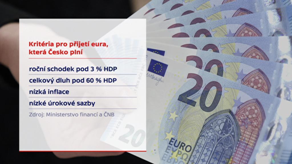 Kritéria pro příjetí eura, která Česko plní
