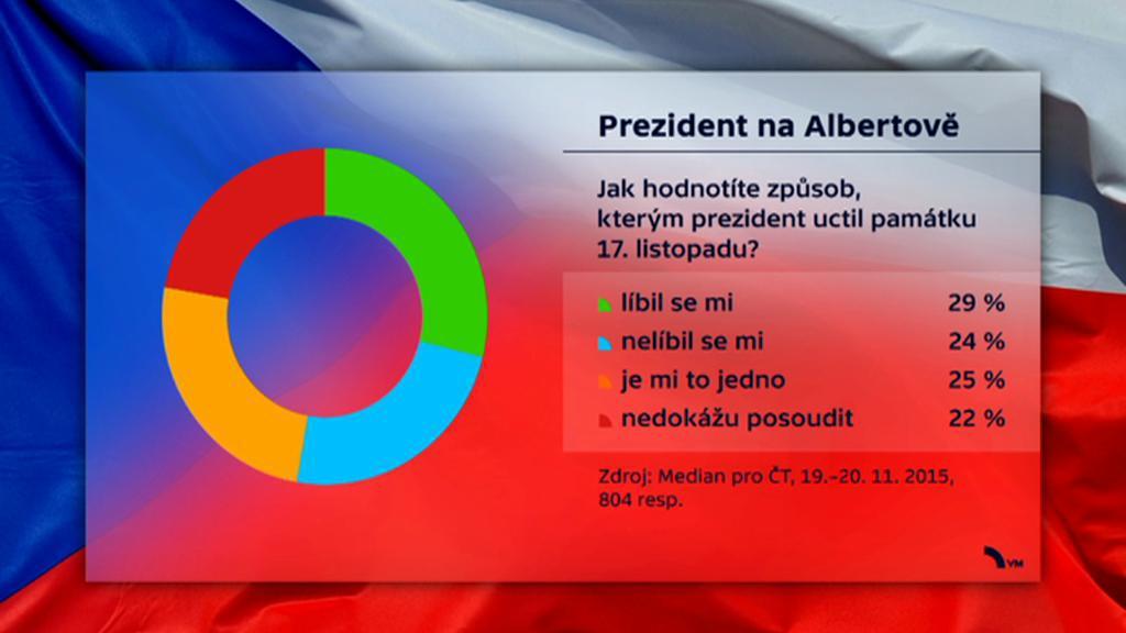 Veřejné mínění - prezident na Albertově