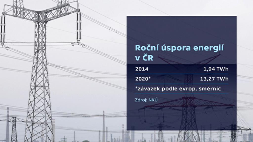 Plánované úspory energie v ČR