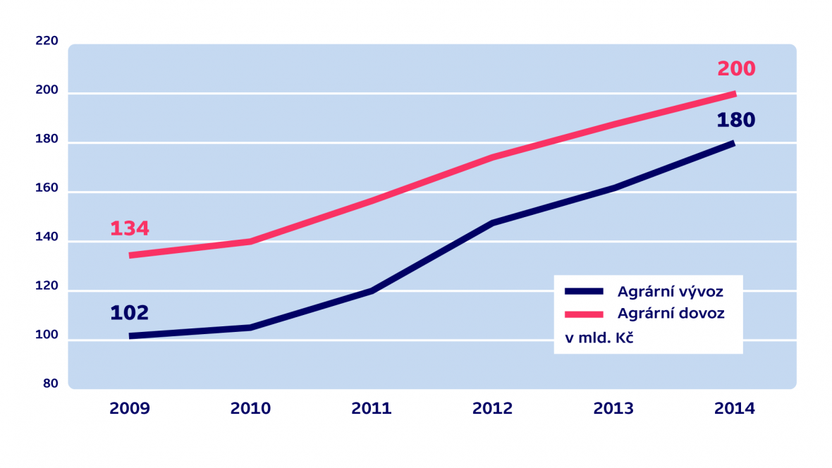 Vývoj agrárního vývozu a dovozu