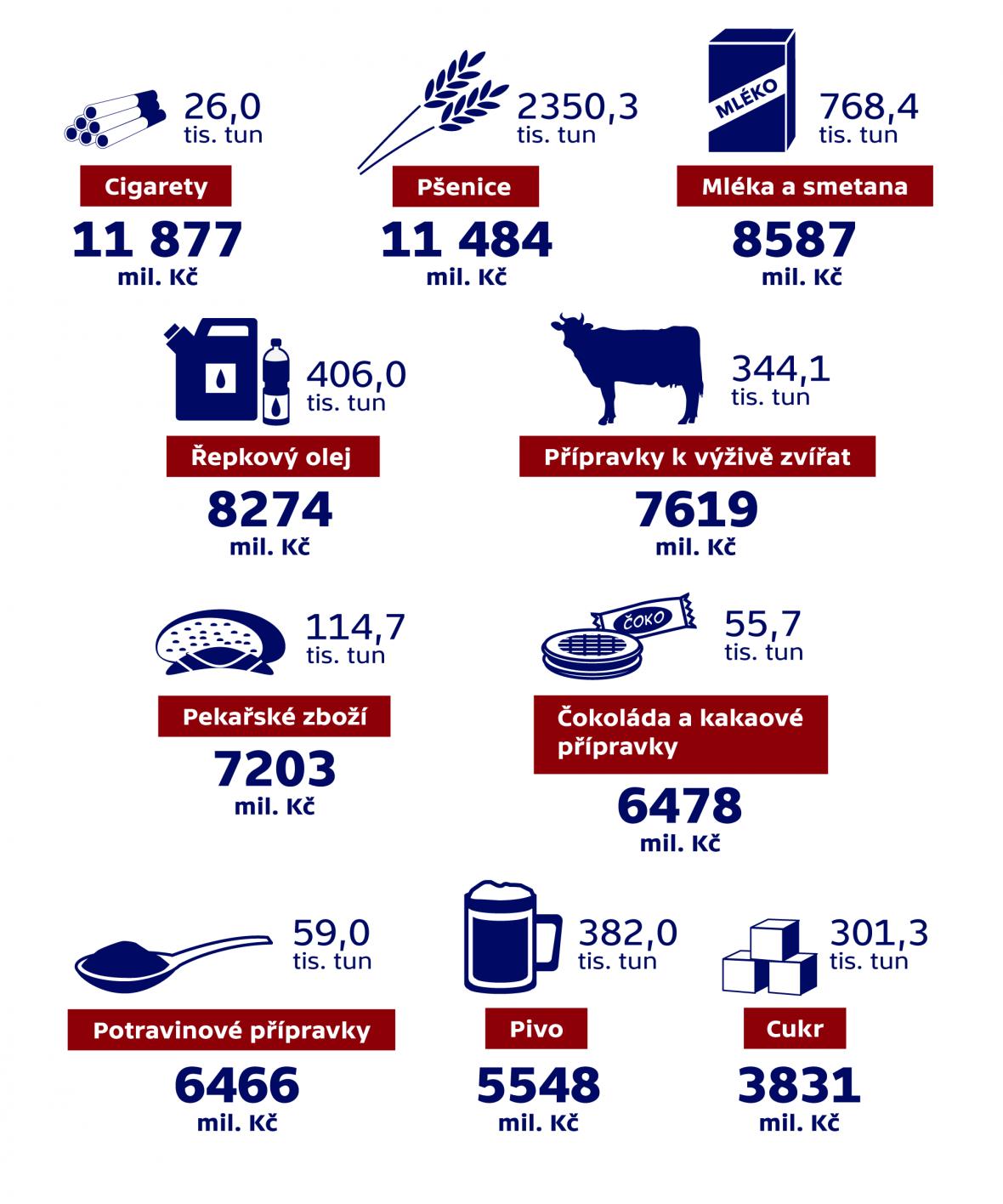 Nejvíce vyvážené agrární produkty z ČR v roce 2014