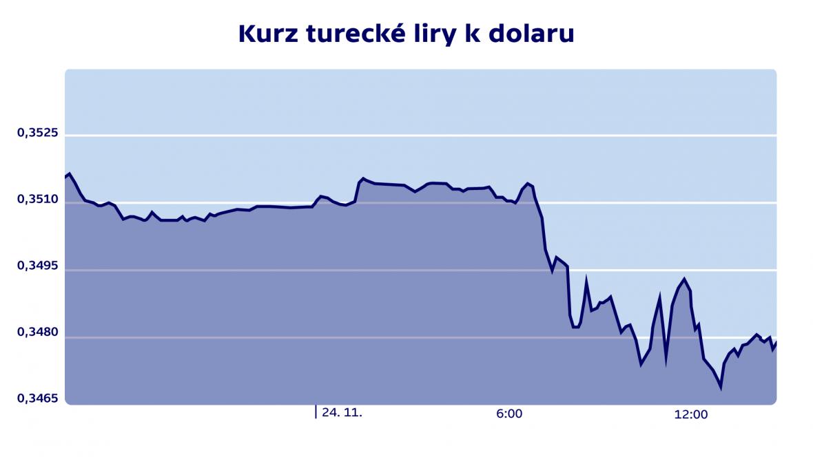 Kurz turecké liry k dolaru