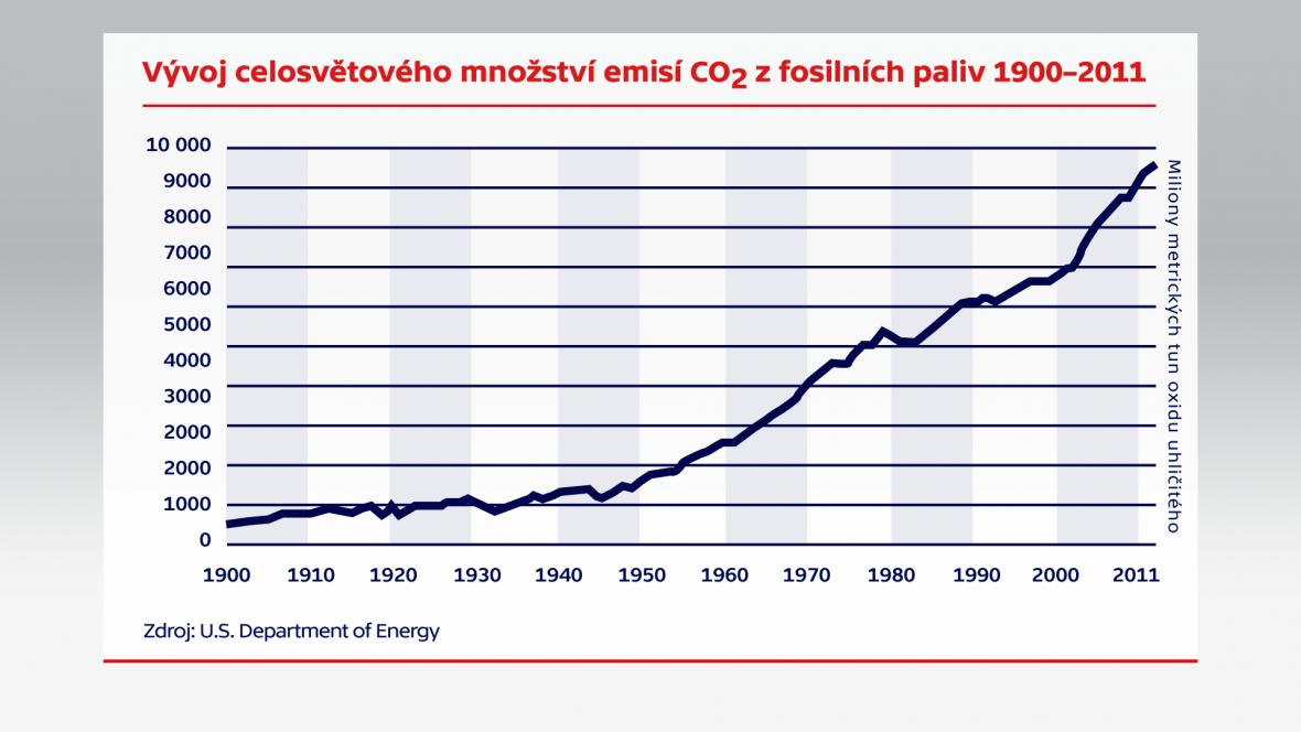 Vývoj celosvětového množství CO2 z fosilních paliv 1900–2011