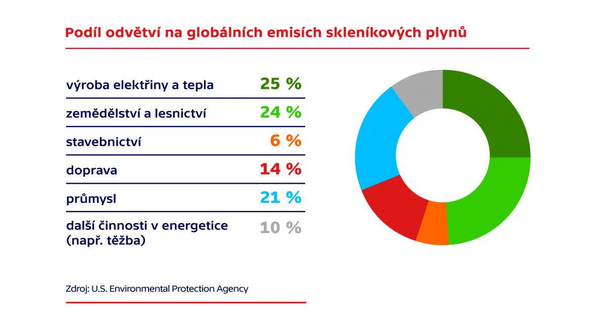 Podíl odvětví na globálních emisích skleníkových plynů
