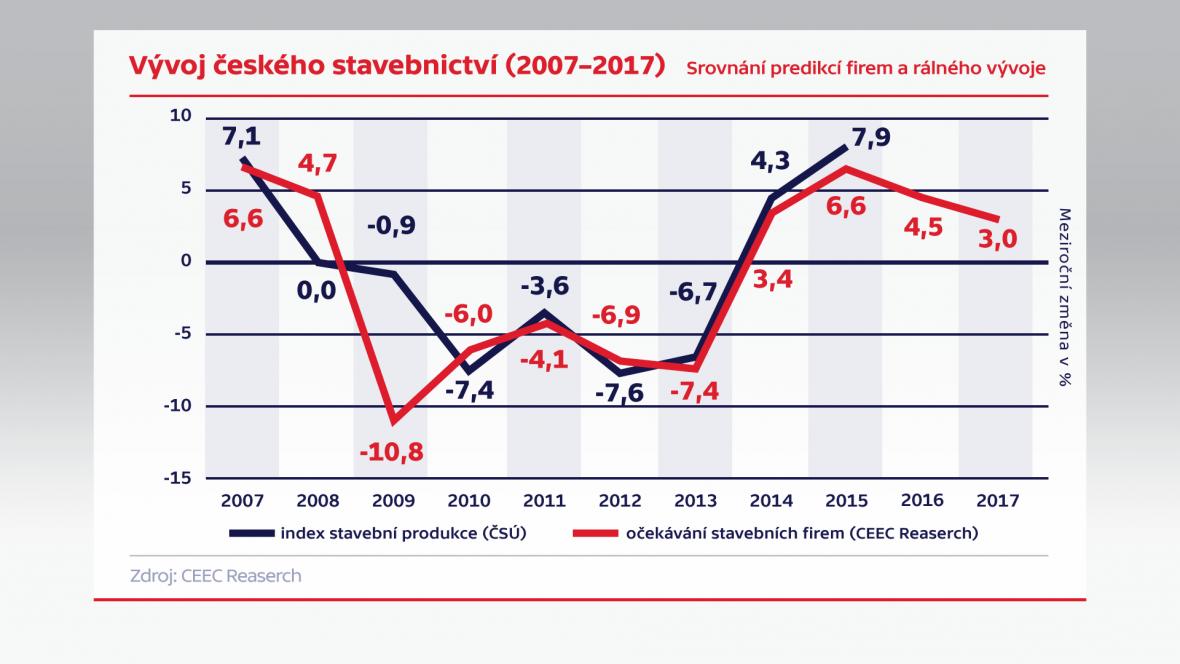 Vývoj českého stavebnictví (2007–2017)