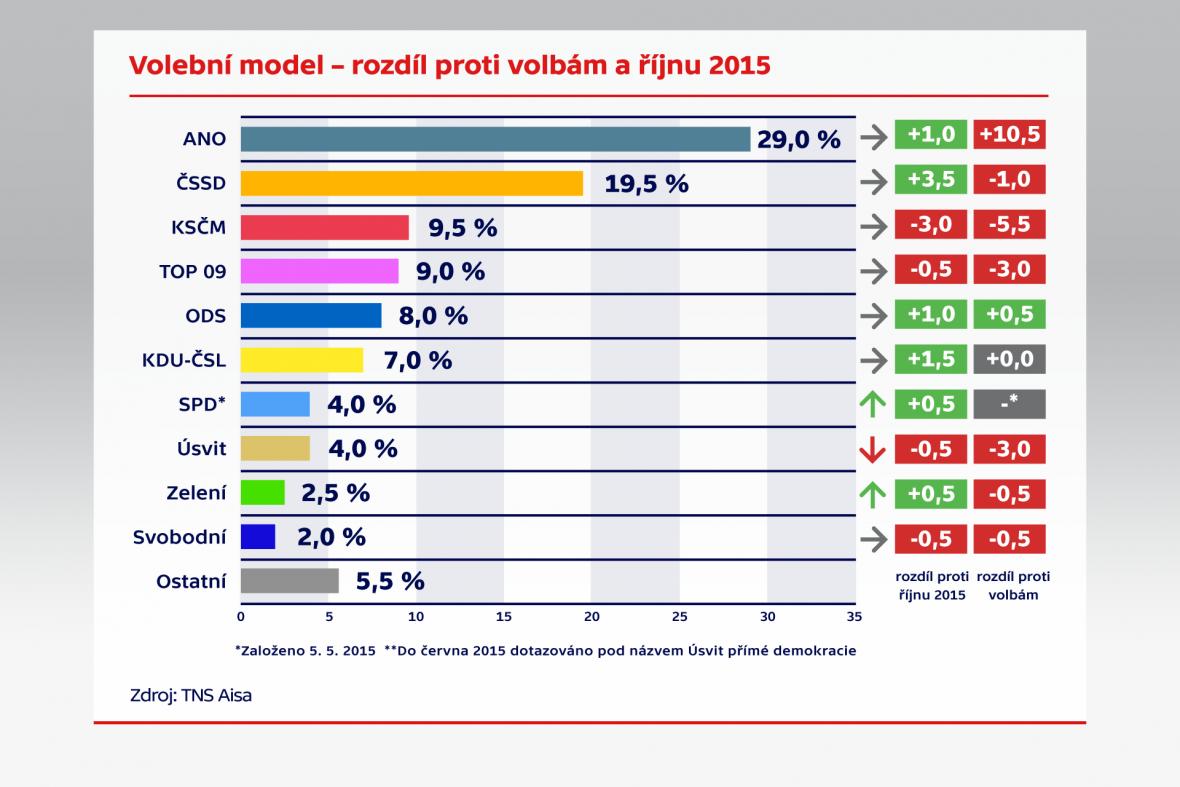 Volební model – rozdíl proti volbám a říjnu 2015