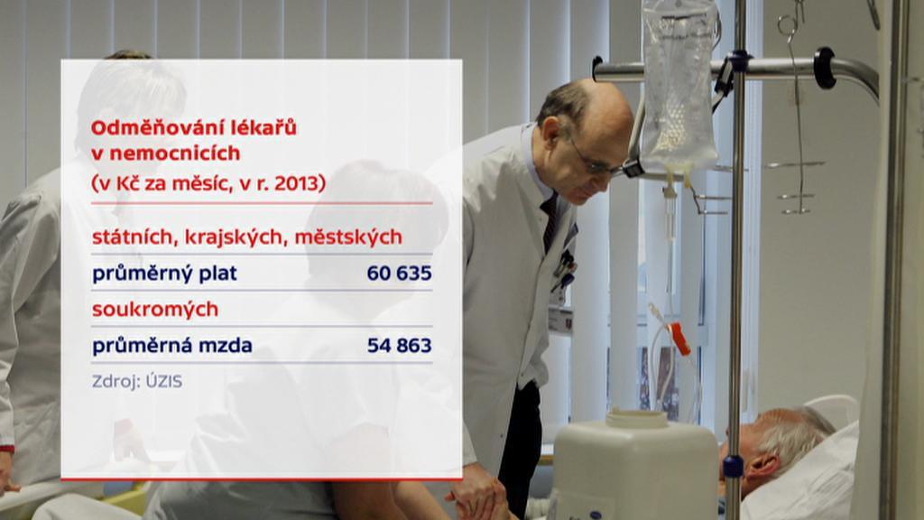 Odměňování lékařů v nemocnicích