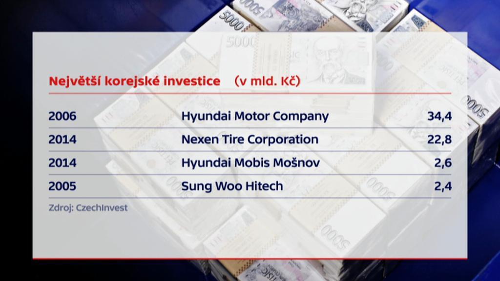 Největší korejské investice