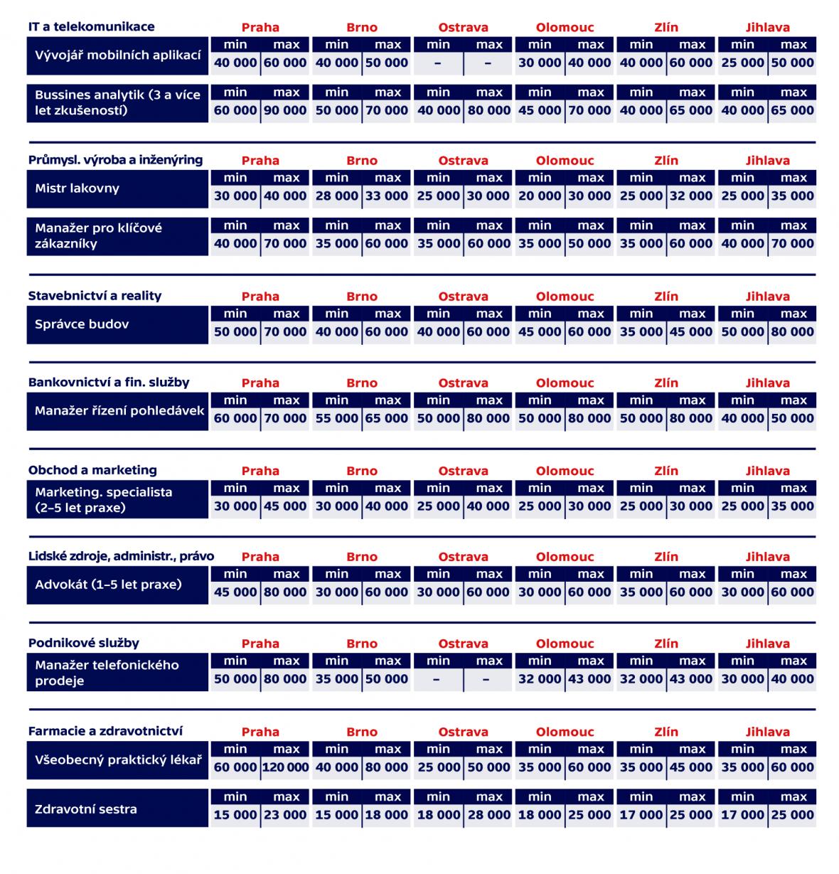 Srovnání mezd různých profesí v různých českých městech