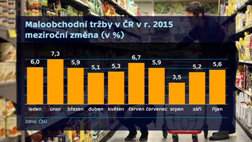 Maloobchodní tržby v ČR