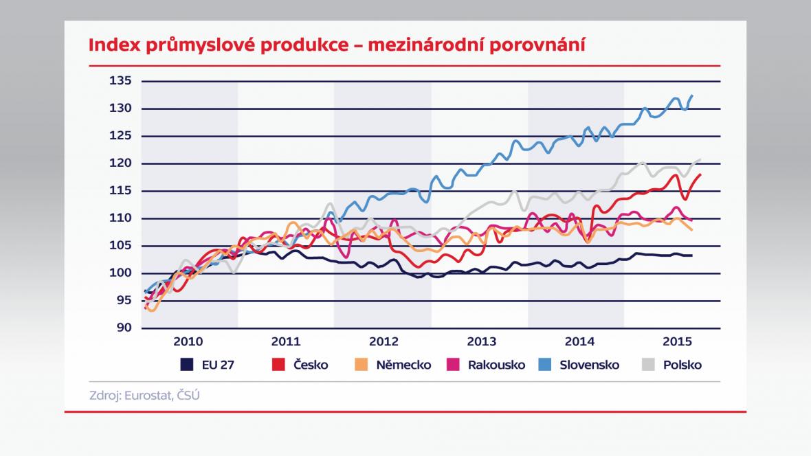 Index průmyslové produkce –mezinárodní porovnání