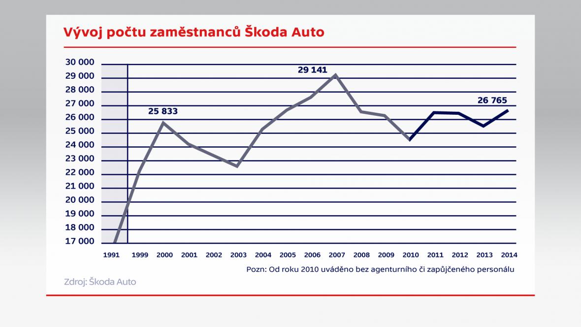 Vývoj počtu zaměstnanců Škoda Auto