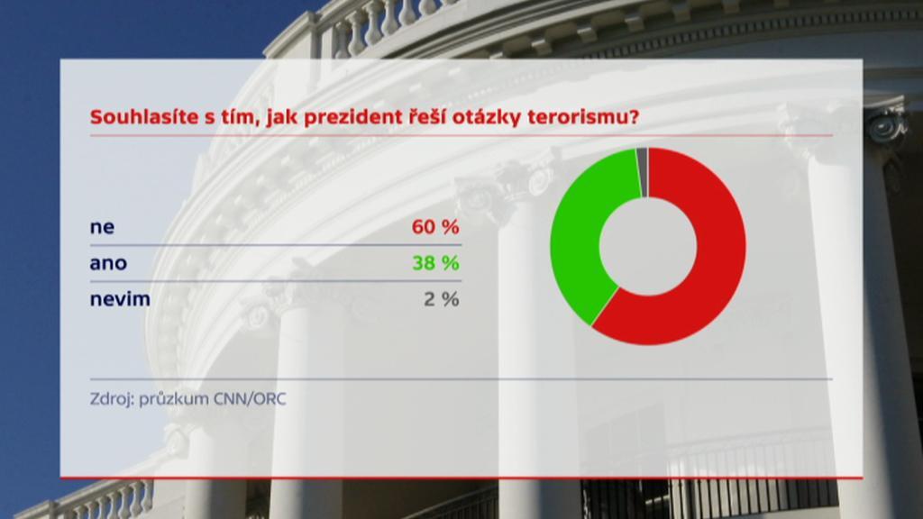 Průzkum - názor na řešení otázky terorismu