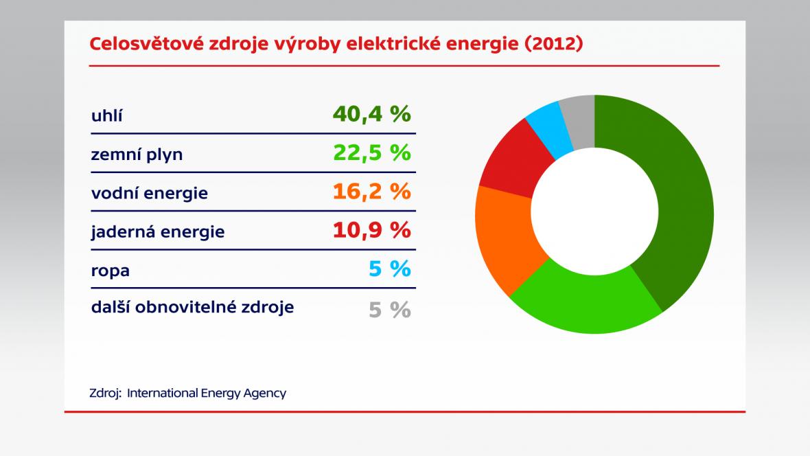Celosvětové zdroje výroby elektrické energie (2012)