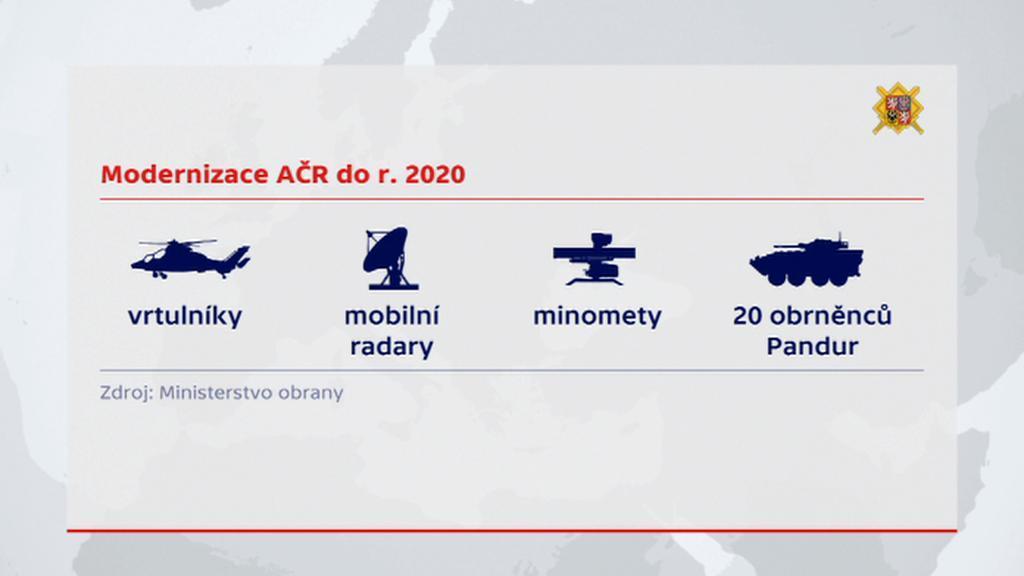 Modernizace armády do roku 2020