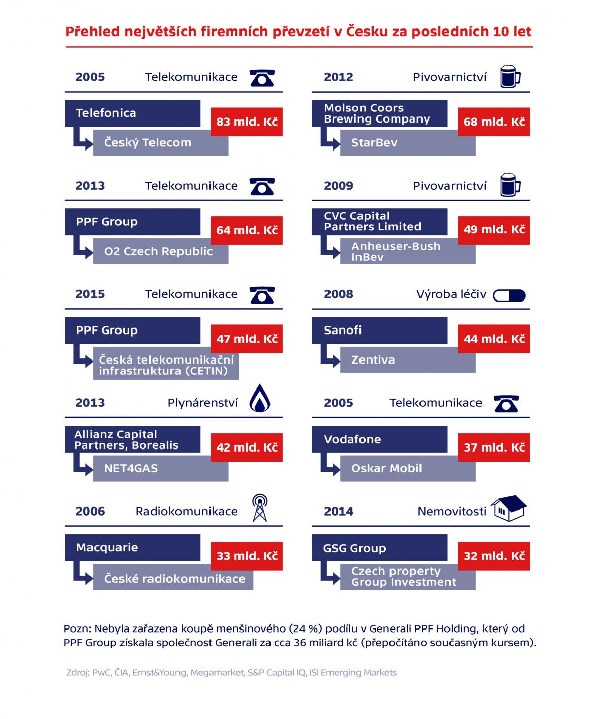 Přehled největších firemních převzetí v Česku