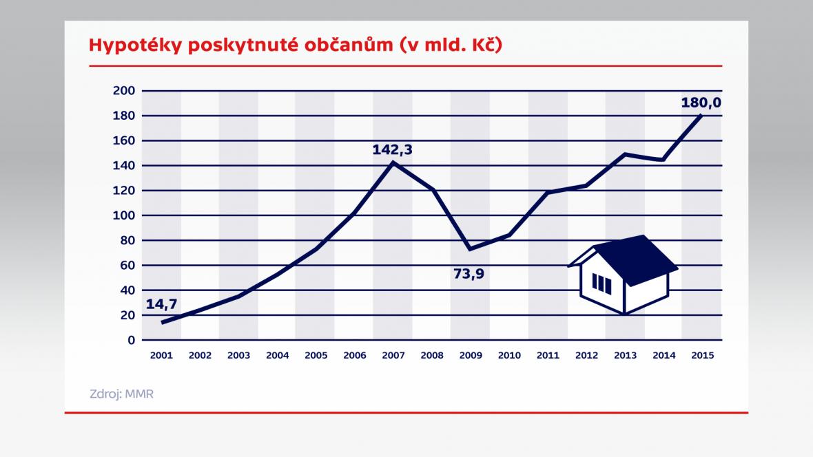 Hypotéky poskytované občanům (v mld. Kč)