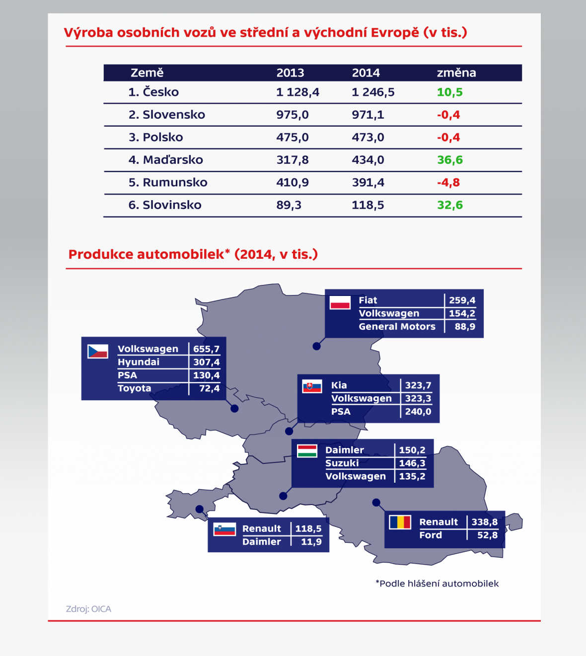 Výroba osobních vozů ve střední a východní Evropě