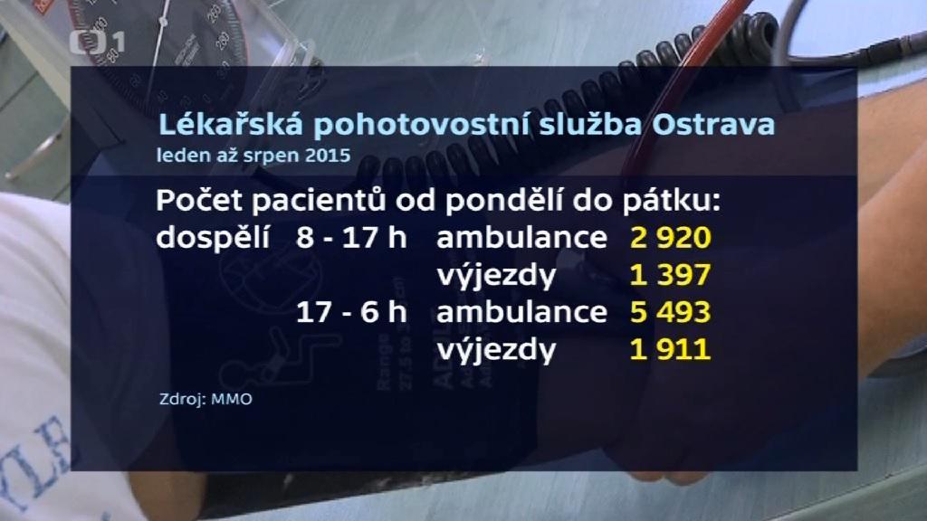Počty pacientů ostravské pohotovosti
