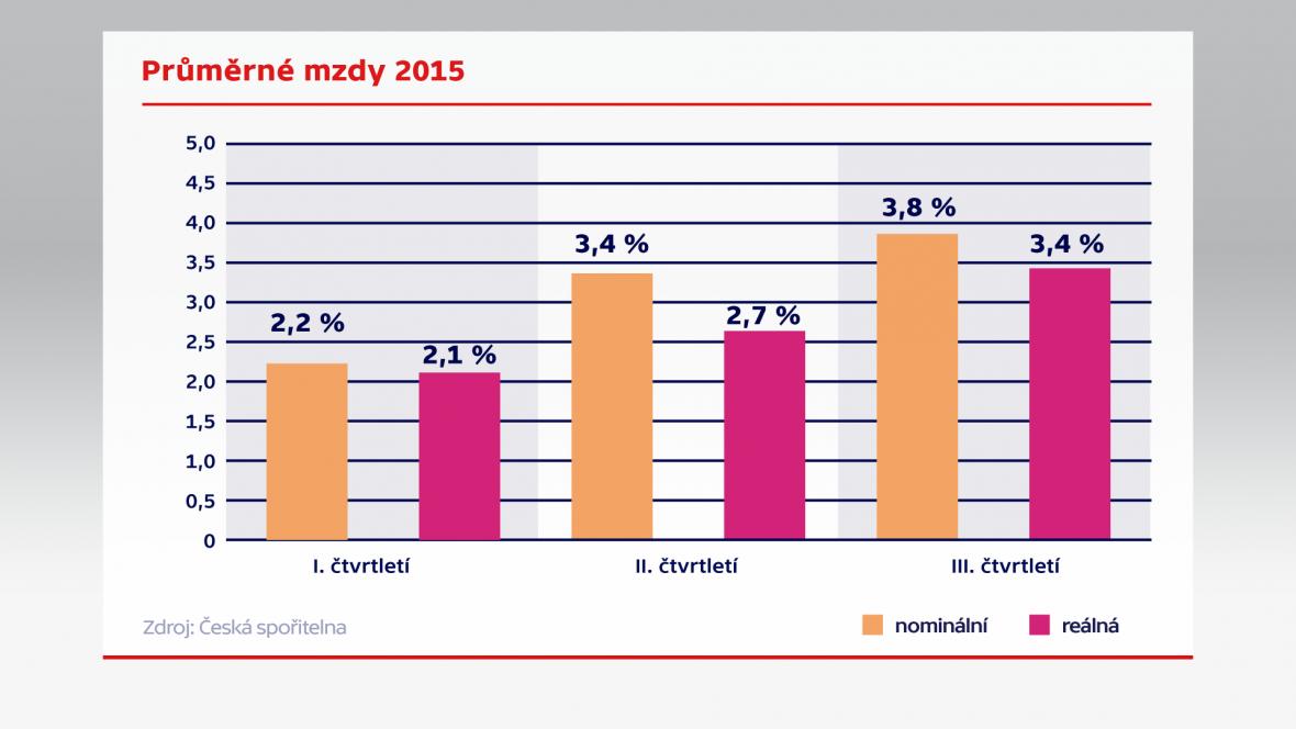 Průměrné mzdy 2015