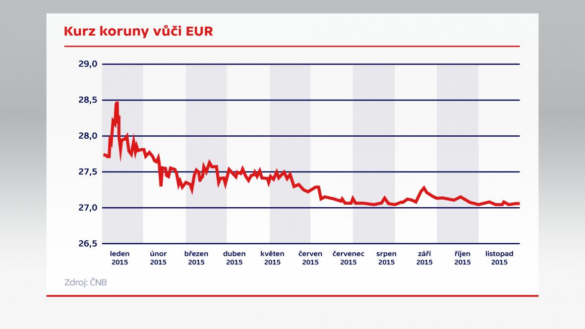 Kurz koruny vůči EUR