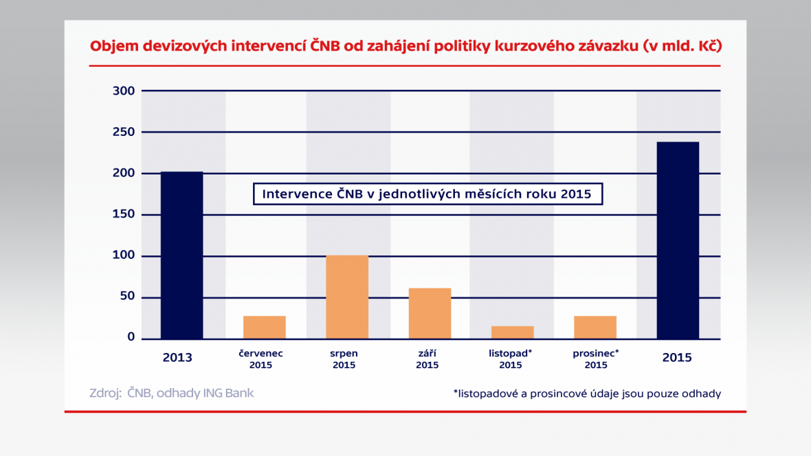 Objem devizových intervencí ČNB od zahájení politiky kurzového závazku (v mld. Kč)