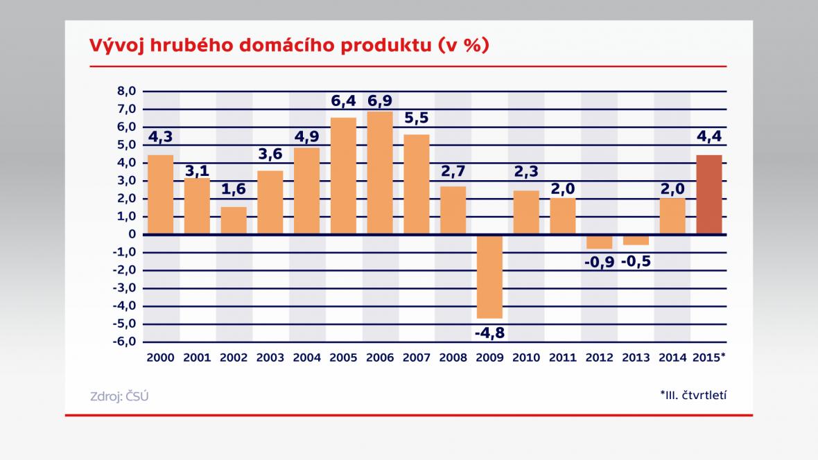 Vývoj hrubého domácího produktu (v %)