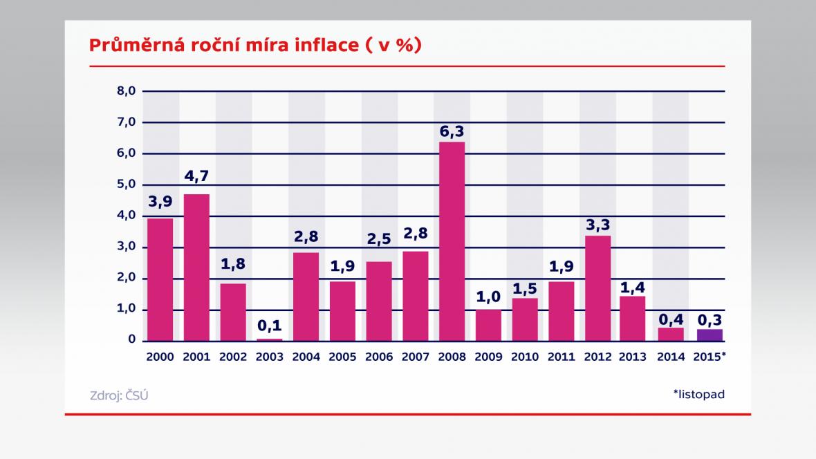 Průměrná roční míra inflace (v %)