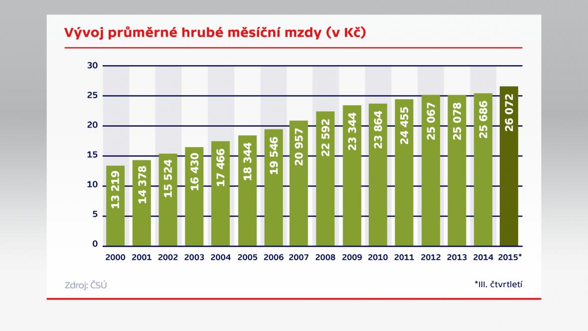 Vývoj průměrné hrubé měsíční mzdy (v Kč)