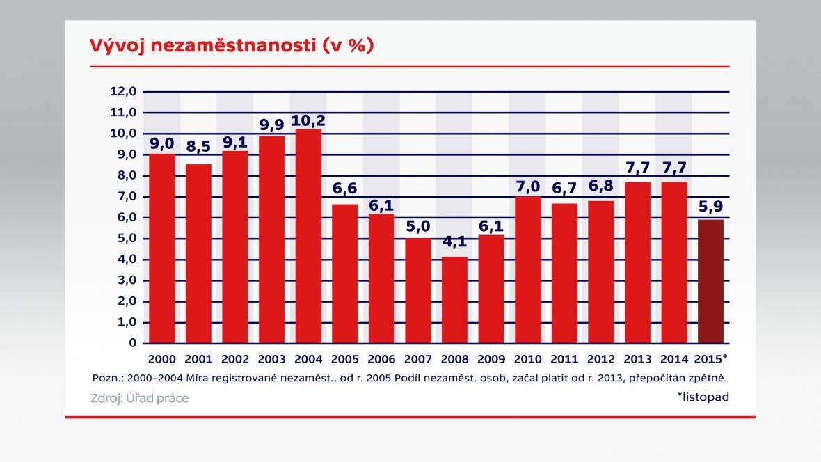 Vývoj nezaměstnanosti (v %)