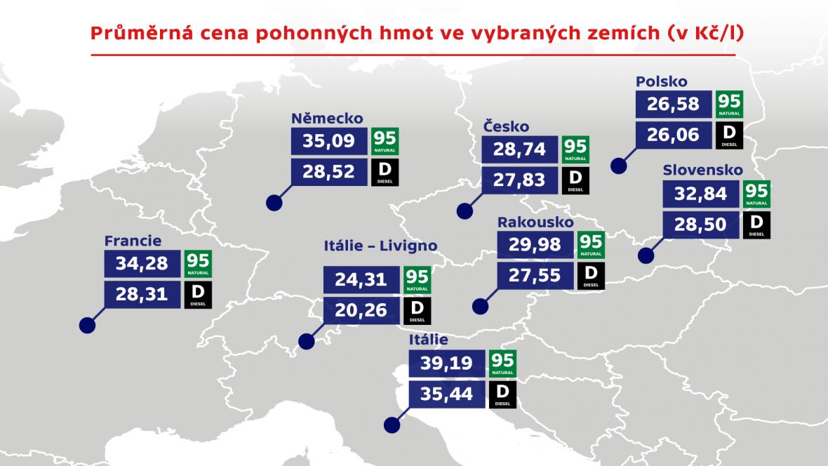 Průměrná cena pohonných hmot ve vybraných zemích (v Kč/l)