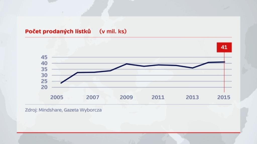 Počet prodaných lístků do kina v Polsku (v mil. ks)