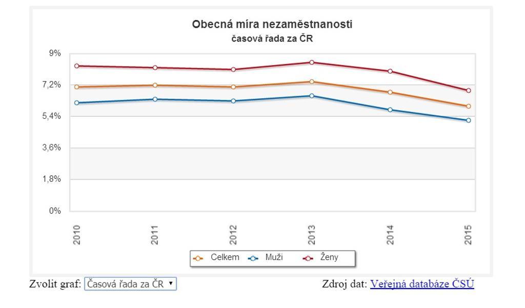 Obecná míra nezaměstnanosti