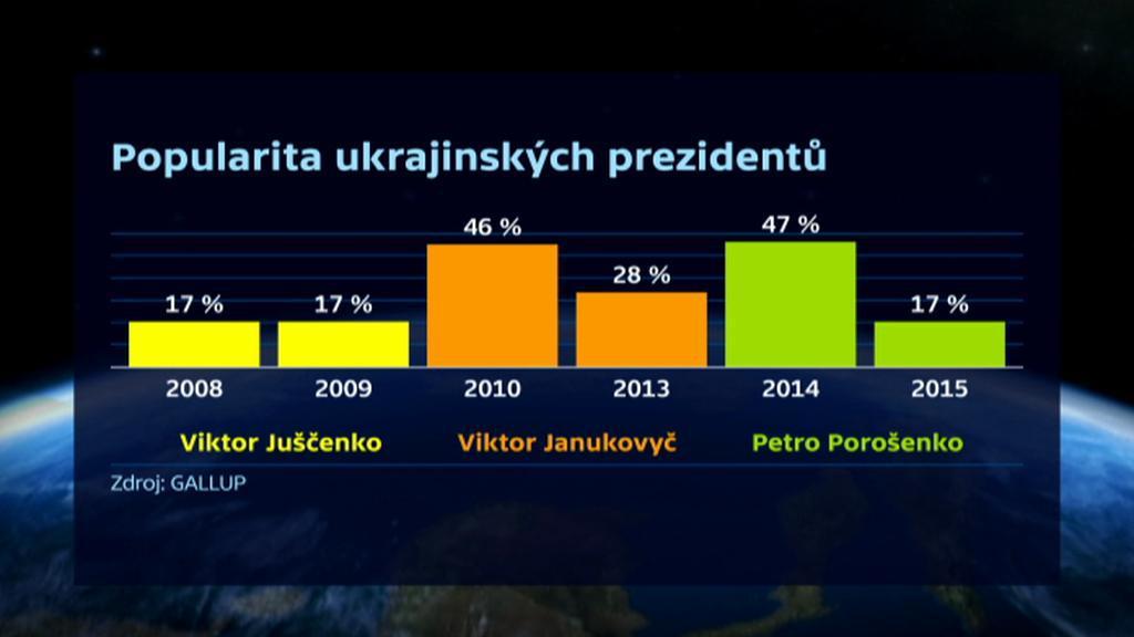 Srovnání popularity ukrajinských prezidentů