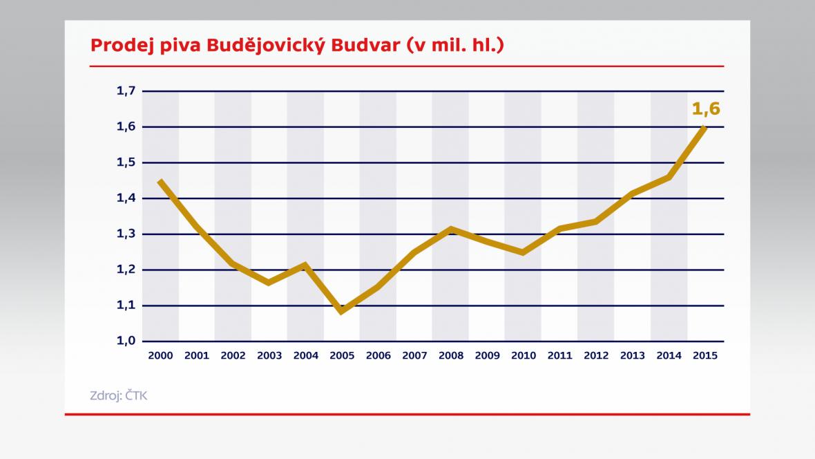 Prodej piva Budějovický Budvar