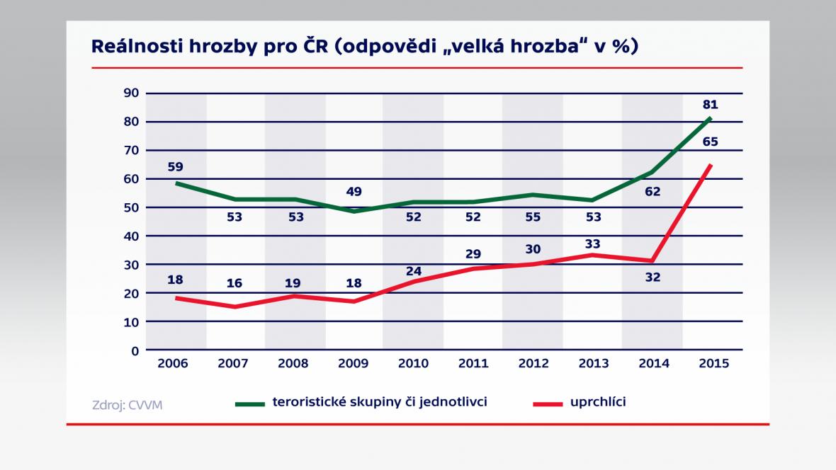 Reálnost hrozby pro ČR