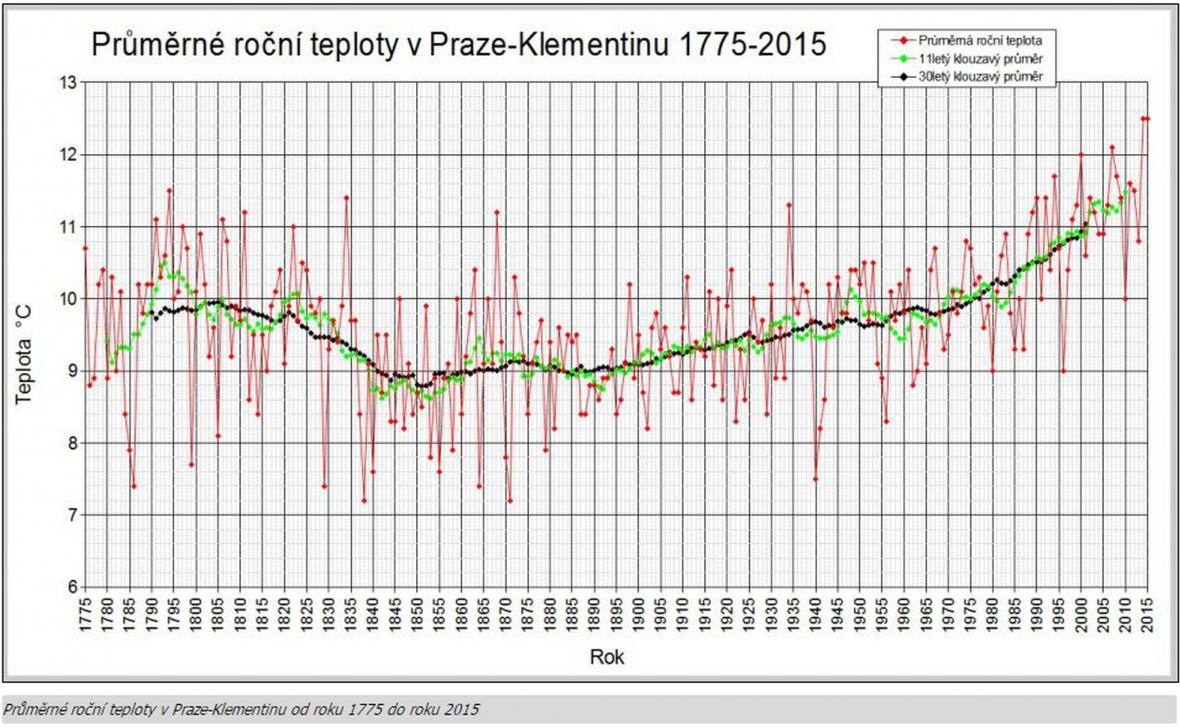 Data z historie měření teplot v Klementinu