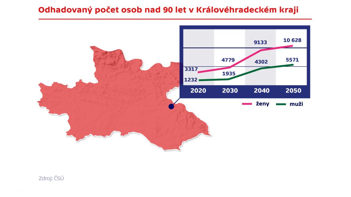 Odhadovaný vývoj počtu osob nad 90 let v Královéhradeckém kraji