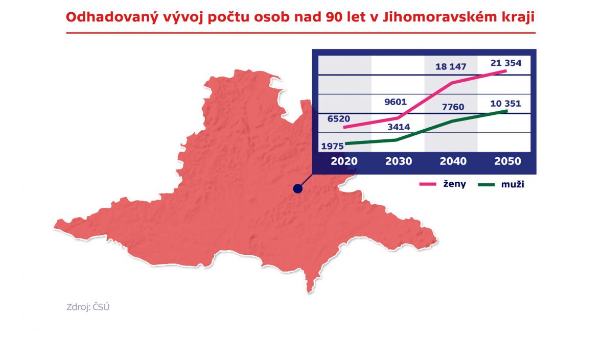 Odhadovaný vývoj počtu osob nad 90 let v Jihomoravském kraji