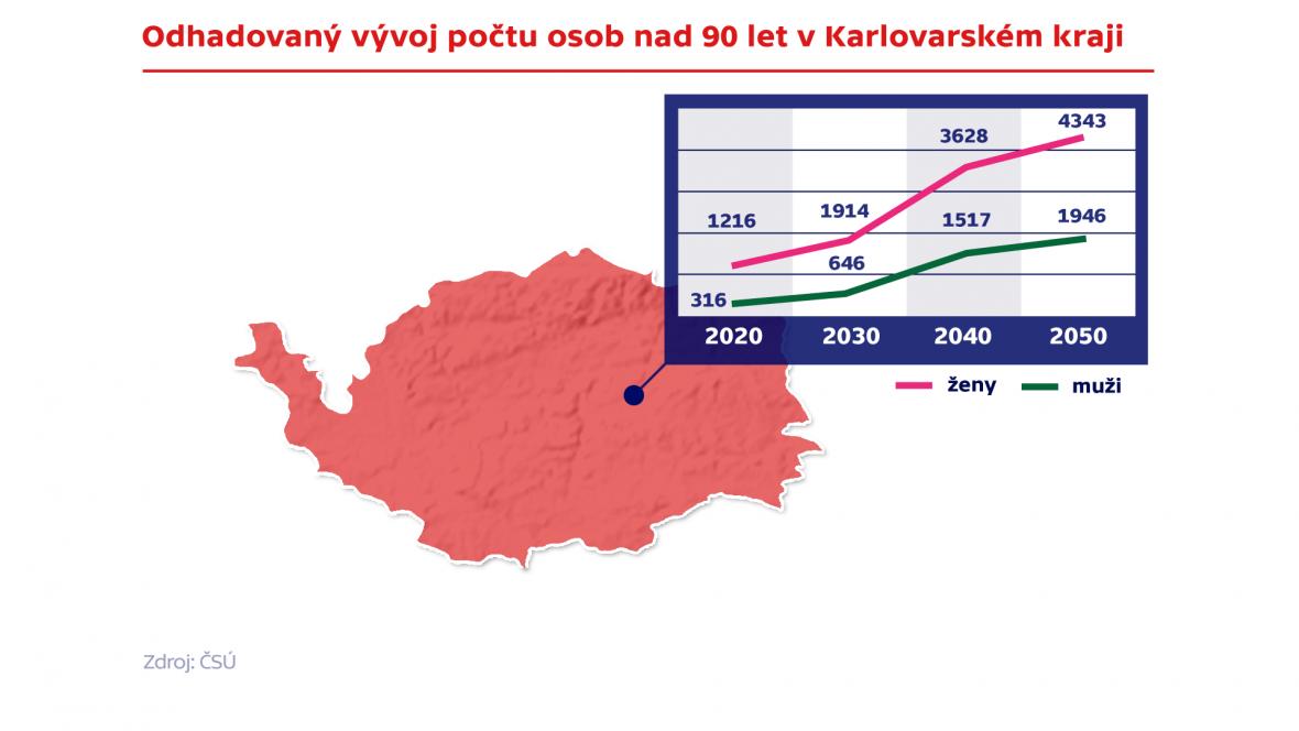 Odhadovaný vývoj počtu osob nad 90 let v Karlovarském kraji