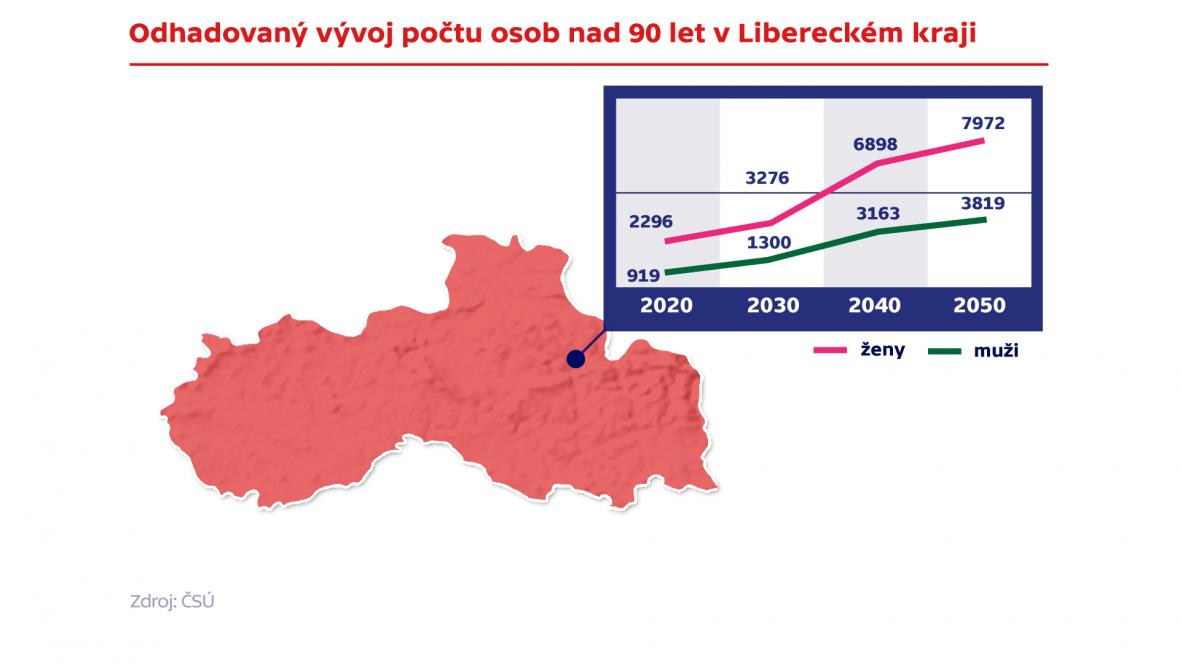 Odhadovaný vývoj počtu osob nad 90 let v Libereckém kraji