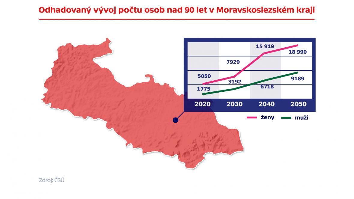 Odhadovaný vývoj počtu osob nad 90 let v Moravskoslezském kraji