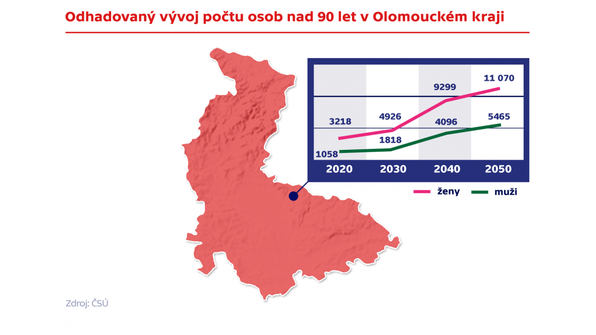 Odhadovaný vývoj počtu osob nad 90 let v Olomouckém kraji