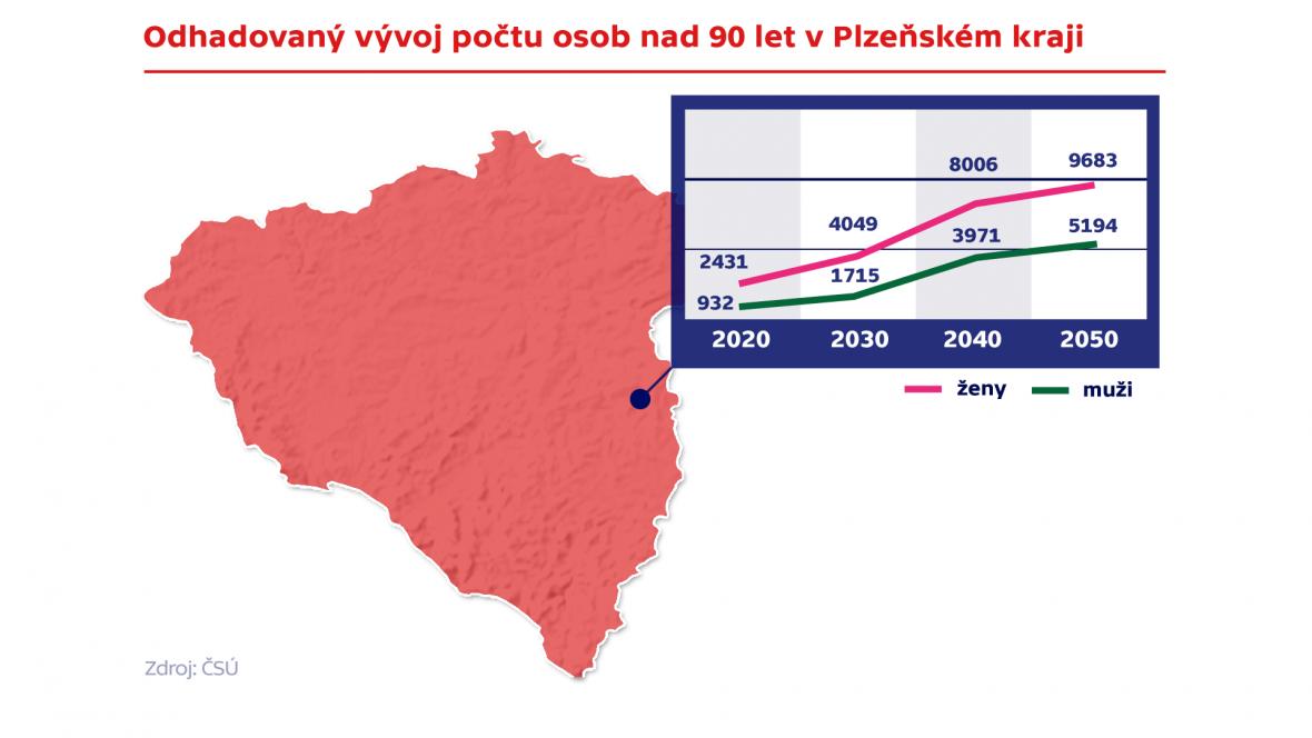 Odhadovaný vývoj počtu osob nad 90 let v Plzeňském kraji