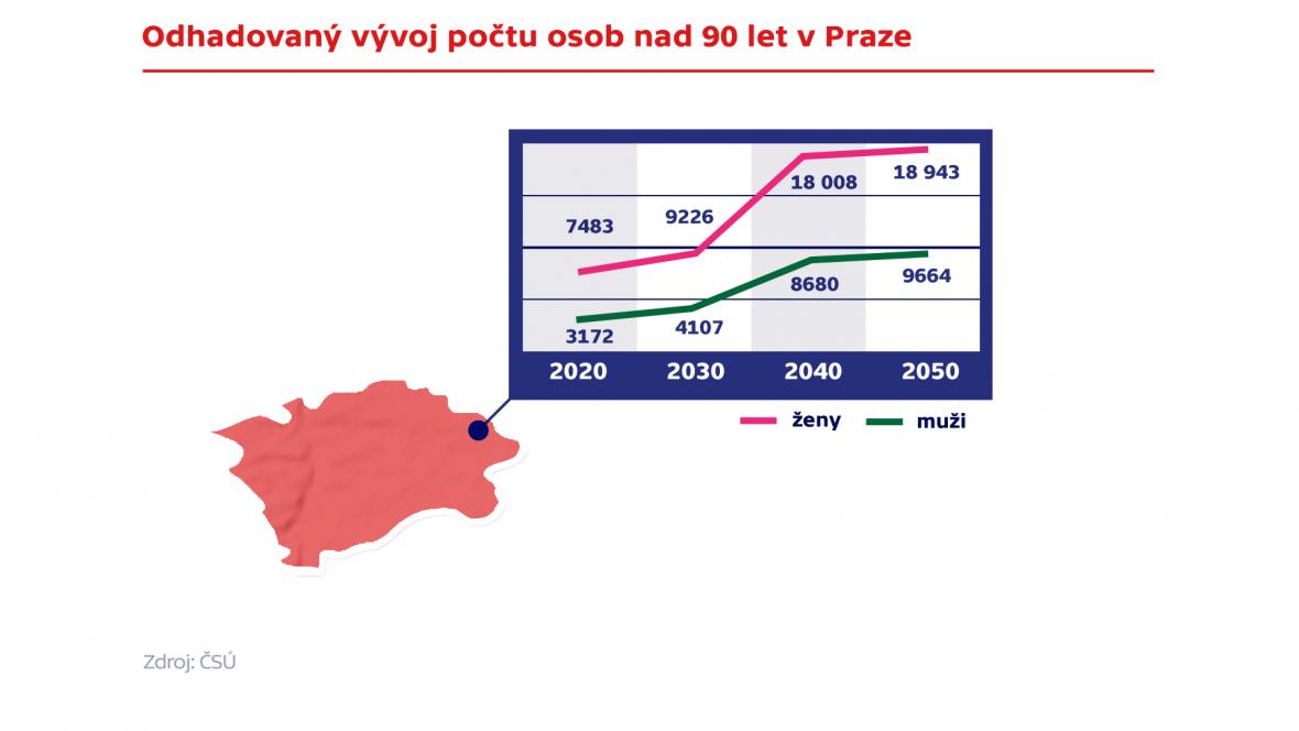 Odhadovaný vývoj počtu osob nad 90 let v Praze