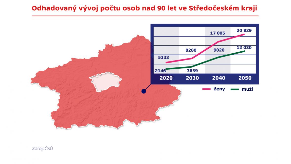 Odhadovaný vývoj počtu osob nad 90 let ve Středočeském kraji