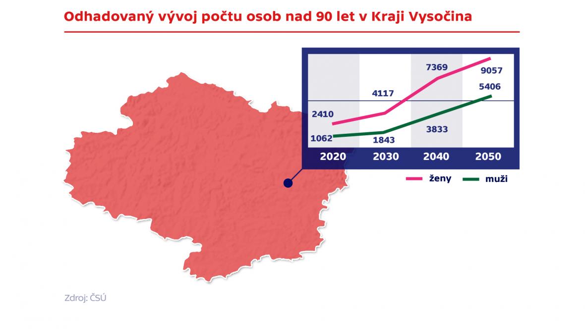 Odhadovaný vývoj počtu osob nad 90 let v Kraji Vysočina